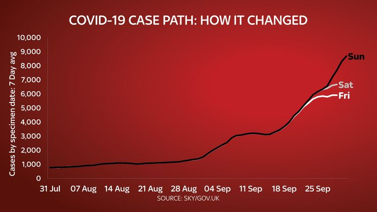 The jump in cases after the backlog was added in to the data