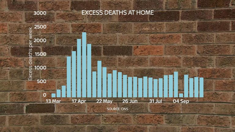 Excess deaths at home
