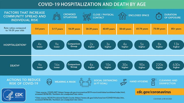 A CDC chart showing the relative risks of hospitalisation and death from COVID-19 according to age.