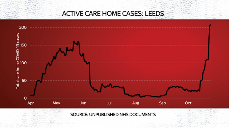 Care home Covid cases rise