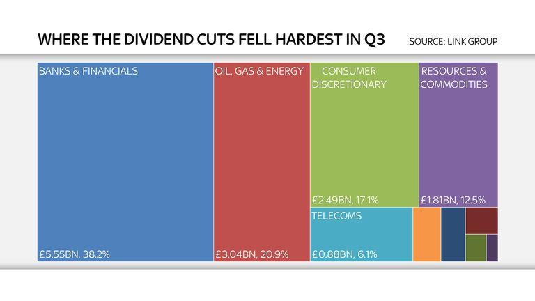 FTSE 100 dividend cuts