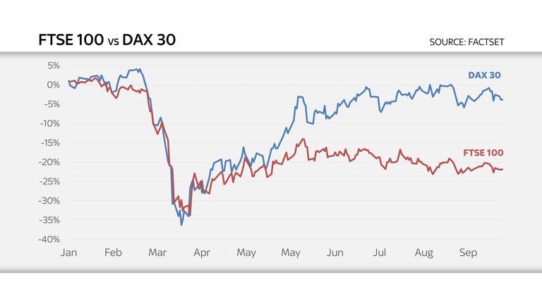 FTSE100 v DAX 30