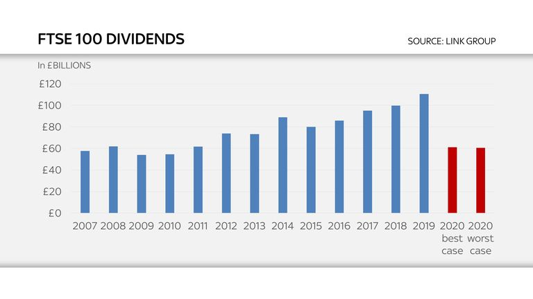 FTSE dividends over the past decade