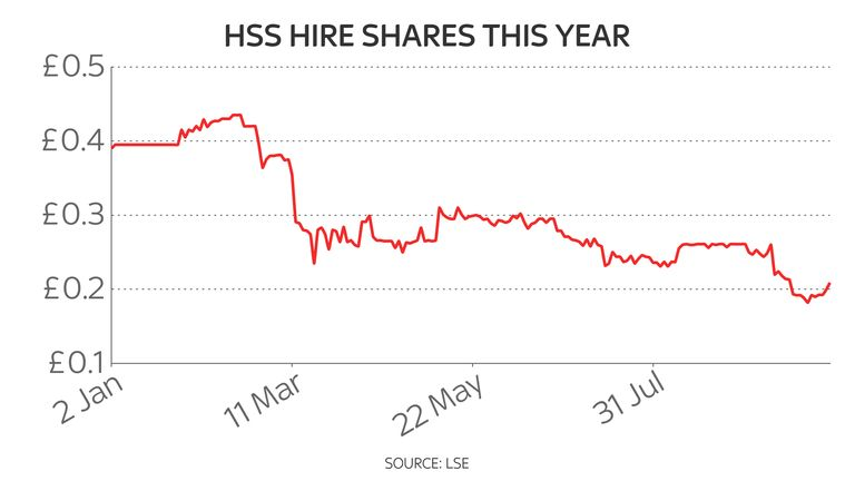 HSS Hire shares in 2020