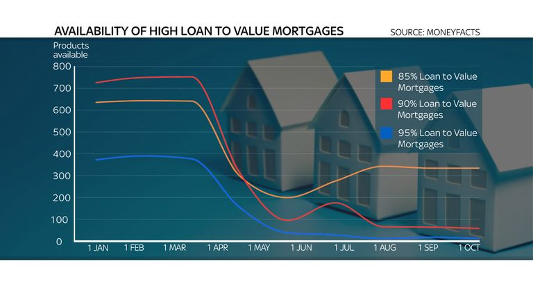Availability of high loan to value mortgages