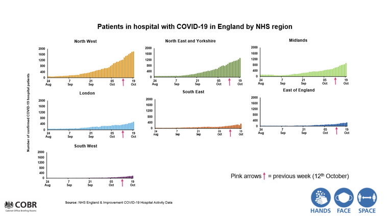 The North West has the highest numbers of patients in hospital with COVID-19