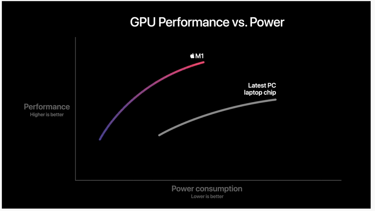 Apple says the M1 performs better than the best PC laptop chip at much less power