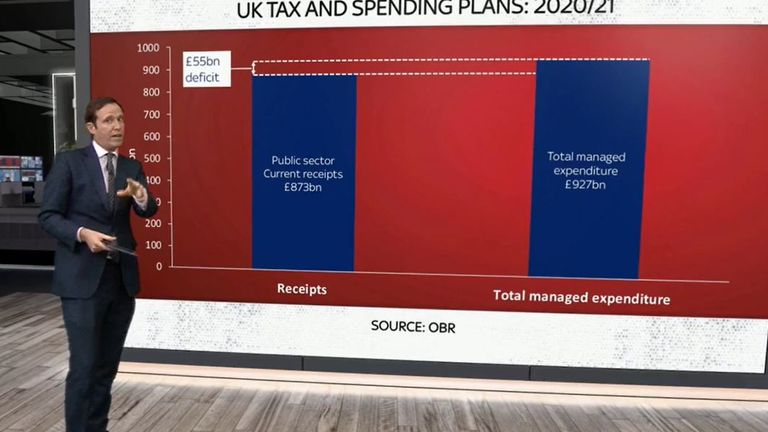 What is the spending review?