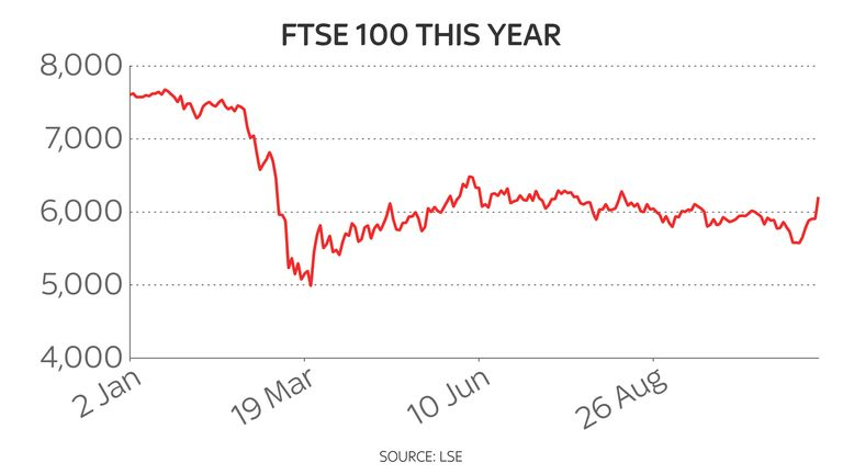 The FTSE 100 has struggled to recover from steep COVID losses in February