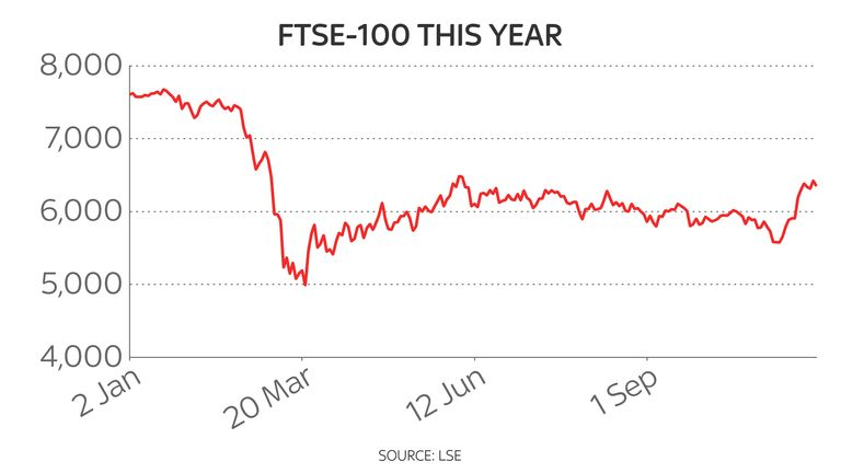 Anyone who invested £1,000 in a Footsie tracker at the start of the year will have seen their investment shrivel to £840