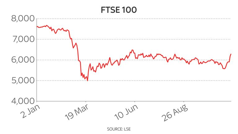 Despite this week's gains, the FTSE 100 remains 16.5% down on where it started the year