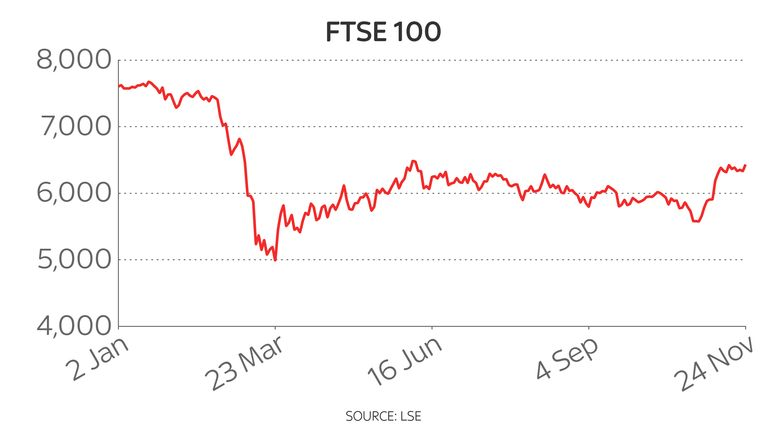 The FTSE 100 remains almost 1,500 points below its own record high after a torrid 2020