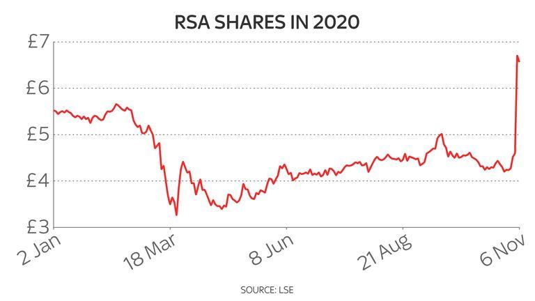 RSA shares