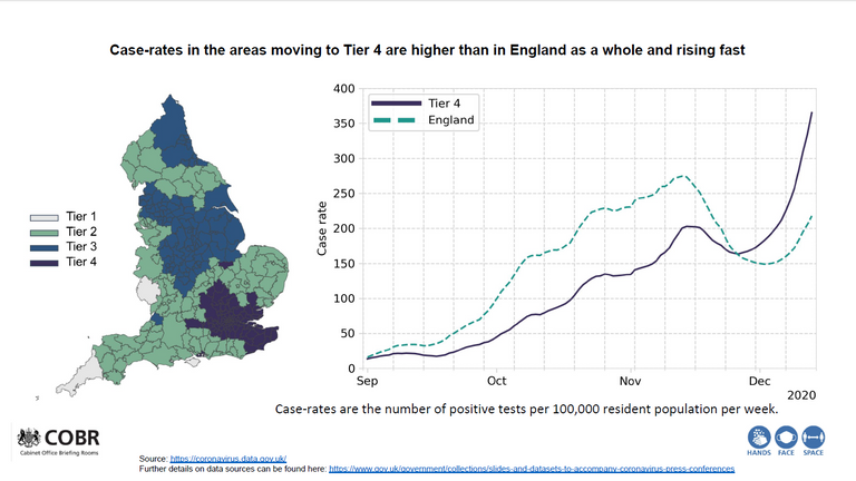 COVID case rates in Tier 4 areas. COBR graph