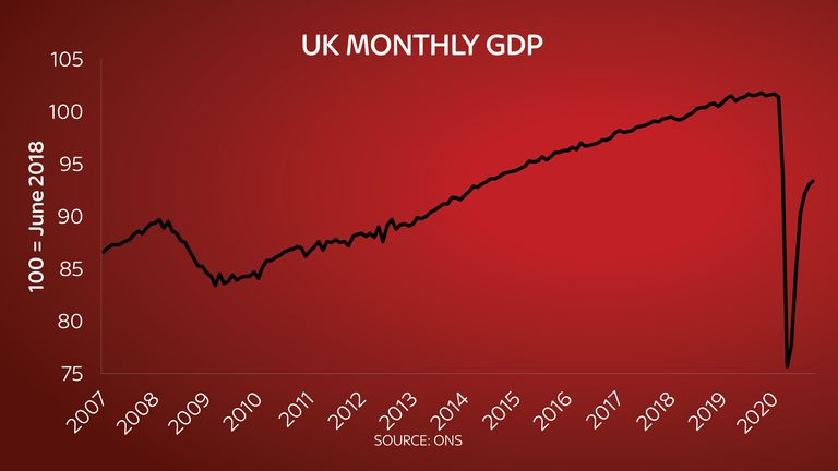 Ed Conway monthly GDP chart 10/12/2020