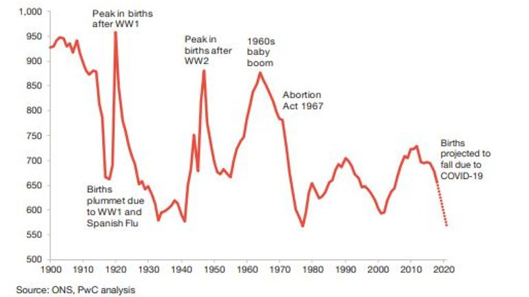 The chart shows the number of live births in UK (in thousands) since 1900, with projections from 2019. Pic: PwC