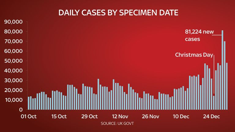 A graph showing the number of cases by the date of the specimen
