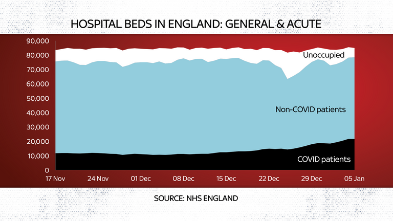 Available hospital beds have dropped to their lowest since this wave began