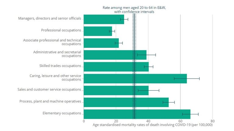 Men in elementary occupations have the highest death rate. (Pic: ONS)