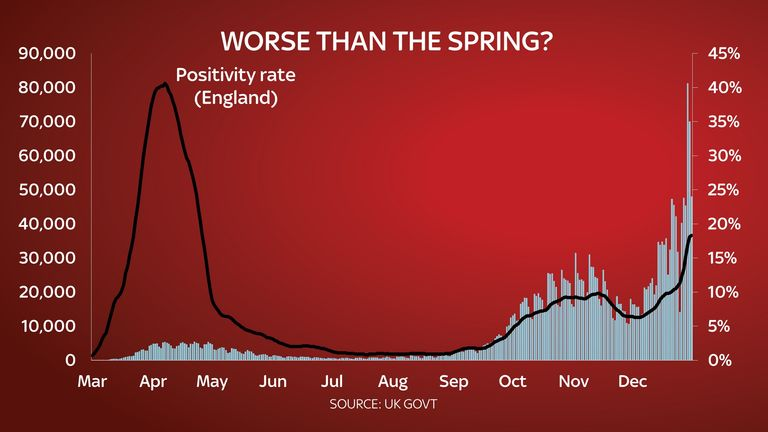 A graph showing the positivity rate against the number of daily cases in the UK