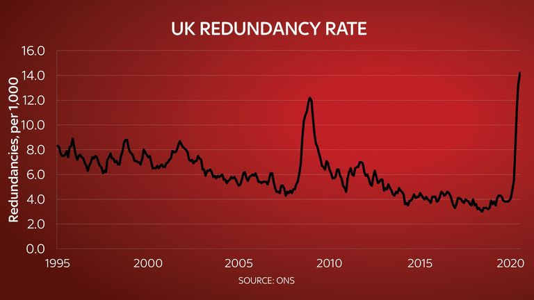 The UK's redundancy rate hit a fresh record high of 14.2 per thousand people