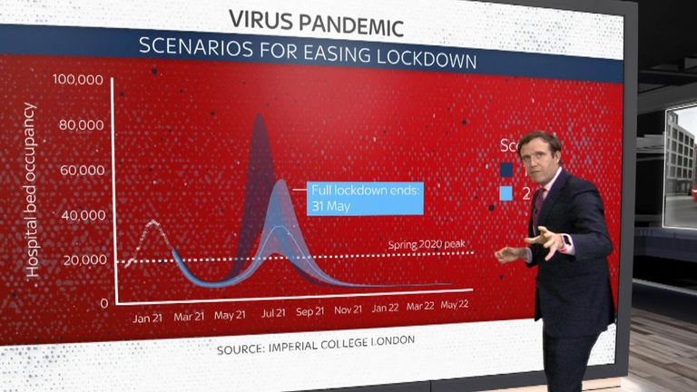 Sky's Ed Conway looks at lockdown easing scenarios