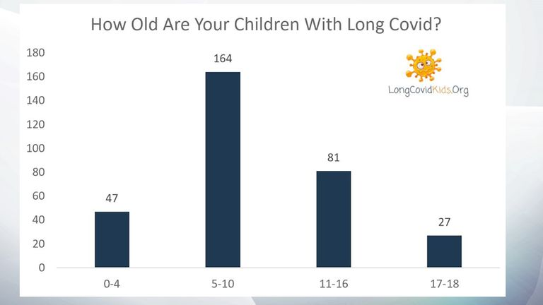 The Long COVID Kids support group surveyed more than 350 parents of children with the illness. Pic: Long COVID Kids