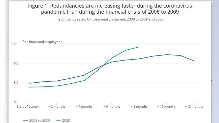 Redundancies in pandemic cf financial crisis. Graph: ONS