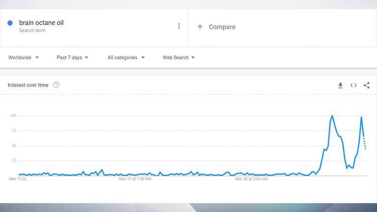 در طی روز گذشته جستجو برای روغن اکتان مغز افزایش یافته است.  عکس: Google Trends