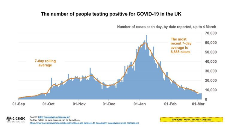 The number of people testing positive for COVID-19 in the UK up to 5 March