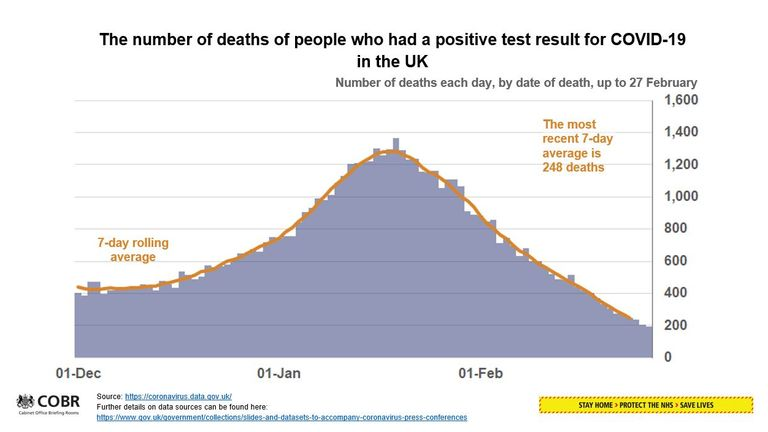 Number of COVID-19 deaths in the UK up to 27 February