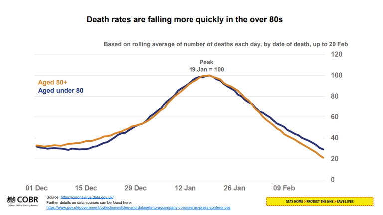 COVID-19 death rates are falling among the over 80s