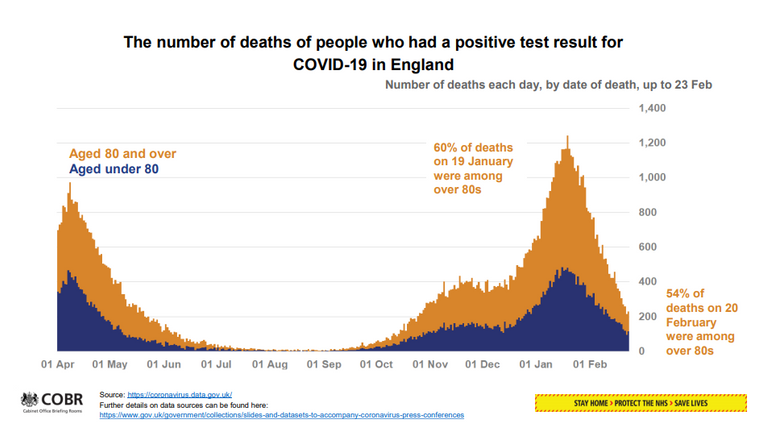 The number of COVID deaths in England