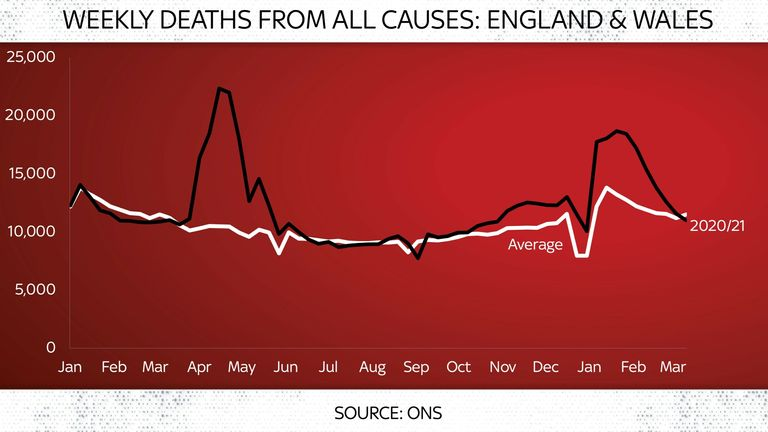 Weekly deaths from all causes