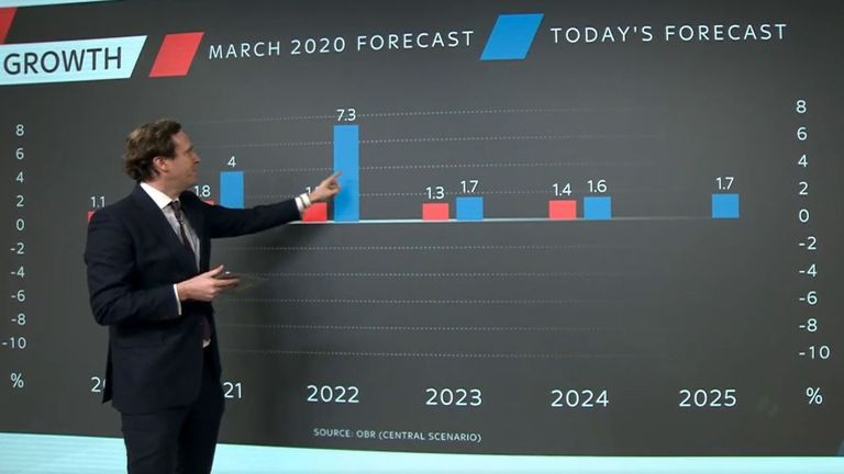 Ed Conway looks at some predictions for the economy