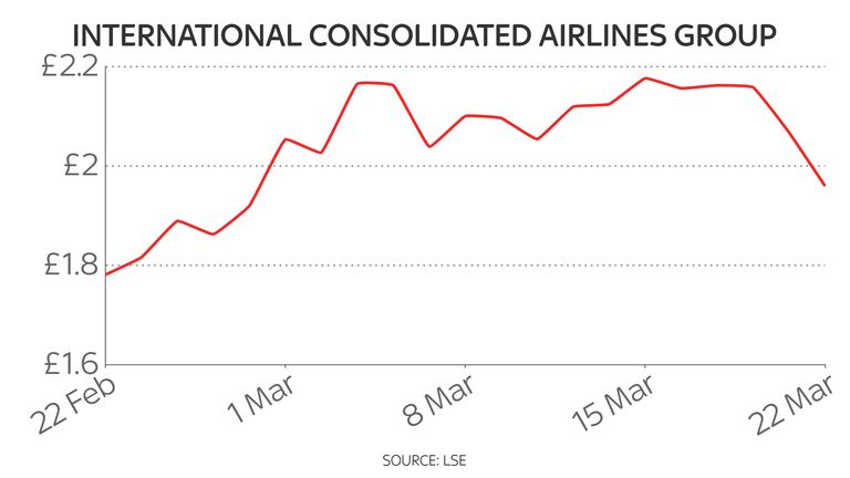 IAG shares have given up some of the gains seen over the last month