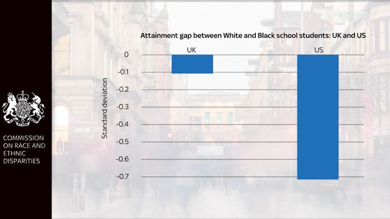 Commission on Race and Ethnic Disparities report: Attainment gap