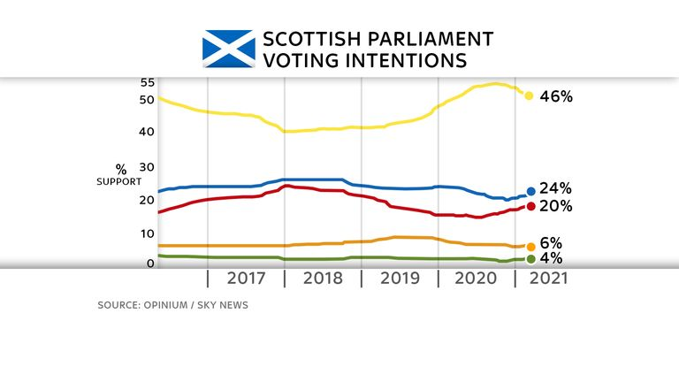 Exclusive Scottish poll for Sky News by Opinium