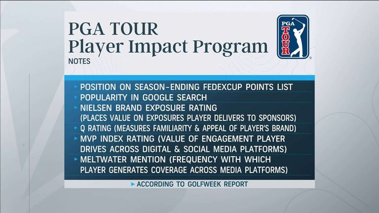 Golf Channel's Golf Today team take a closer look at the PGA Tour's 'Player Impact Program' - as reported by GolfWeek - and discuss whether the bonus fund is good for the sport.