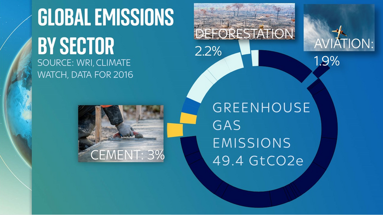 Cement manufacturing  accounts for more of the world's global emissions than deforestation and aviation