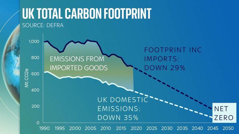 تهدف المملكة المتحدة إلى تحقيق بصمة كربونية صافية صفرية بحلول عام 2025