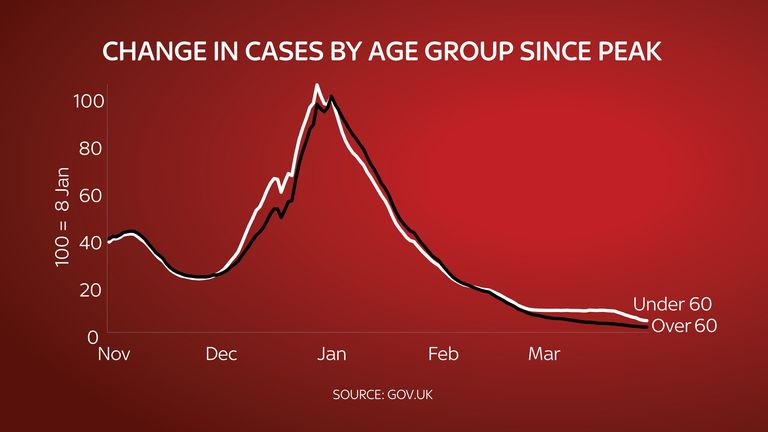 Change in cases by age group since peak