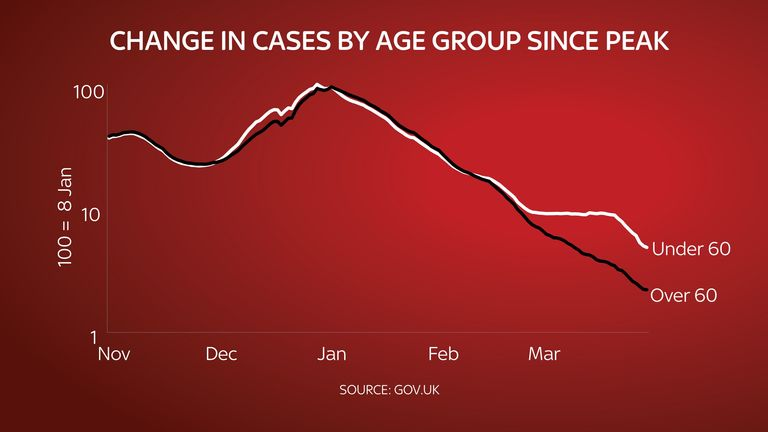 Change in COVID cases by age group since UK peak