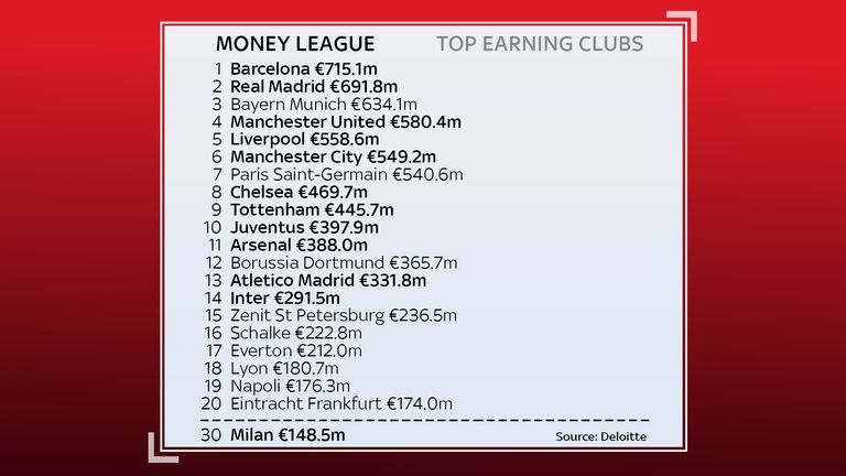 The super league clubs include eight of the top ten revenue earners