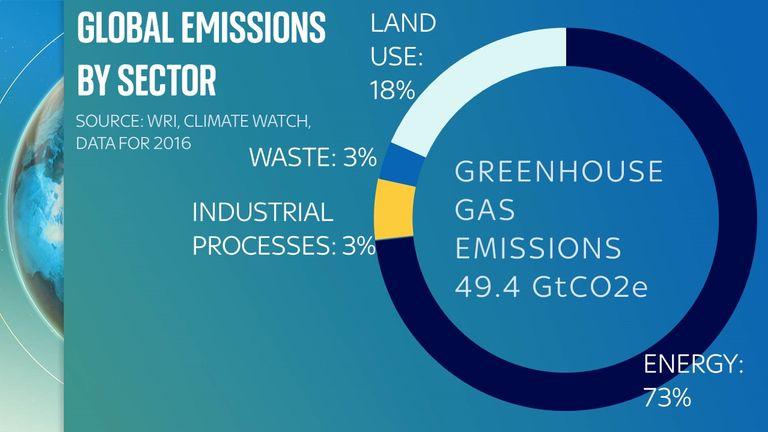 نظرًا لأن 18 ٪ من الانبعاثات العالمية تعود إلى استخدامنا للأرض ، فلا تزال هناك أسئلة حول كيفية تقليل هذه الانبعاثات مع الاستمرار في إنتاج ما يكفي من الغذاء للجميع