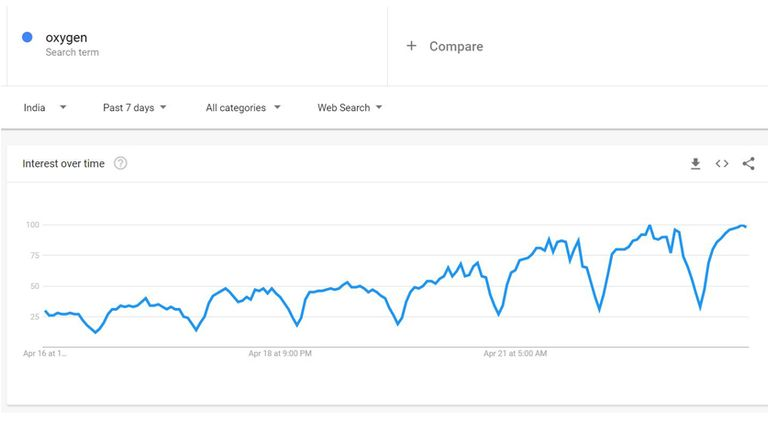 Over the last seven days, searches for oxygen in India have steadily increased - with dips in results happening while the country sleeps. Pic: Google Trends