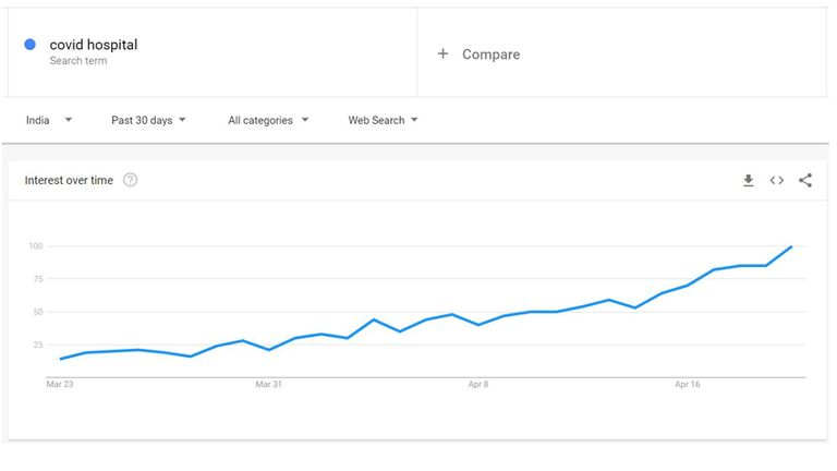 People in India have been searching for the term COVID hospital more as the last 30 days have elapsed. Pic: Google Trends