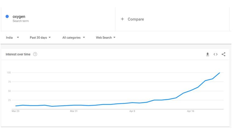 """Searches for """"oxygen"""" have risen over the last month in India. Pic: Google Trends"""