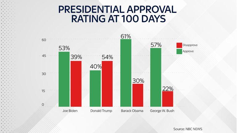 Joe Biden's approval rating