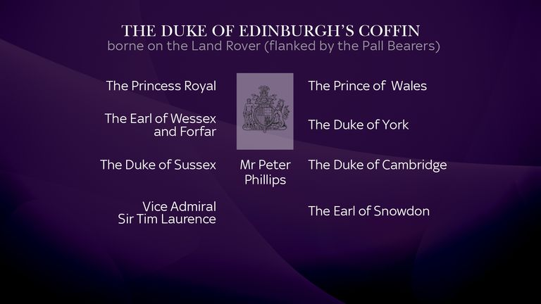 Details of where Royal Family members will stand in the procession ahead of the Duke of Edinburgh's funeral